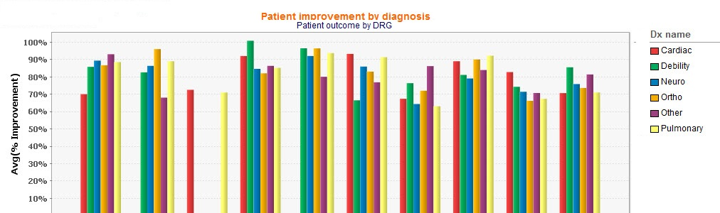 Patient improvement graph
