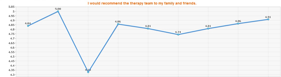 patient satisfaction - i would recommend therapy to family friends