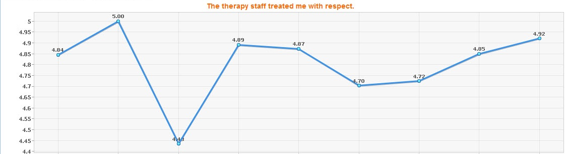 patient satisfaction - therapy staff treated me with respect